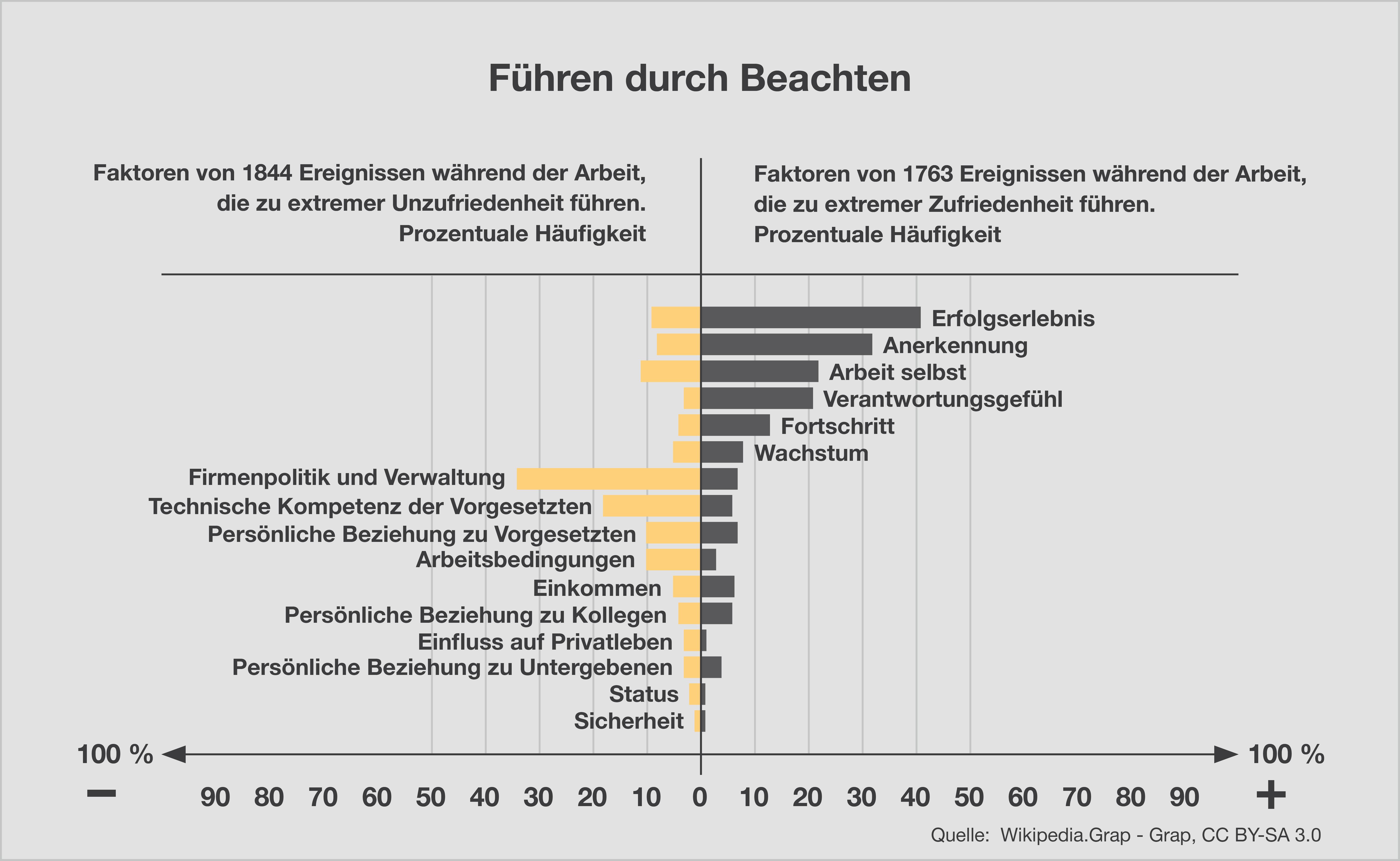 Herzberg-Führen